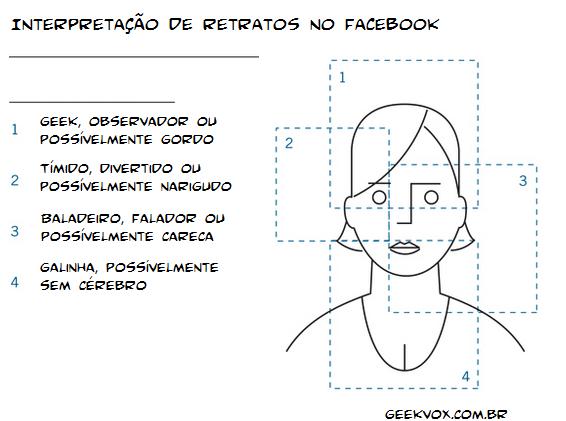 Análise das fotos de perfil no Facebook
